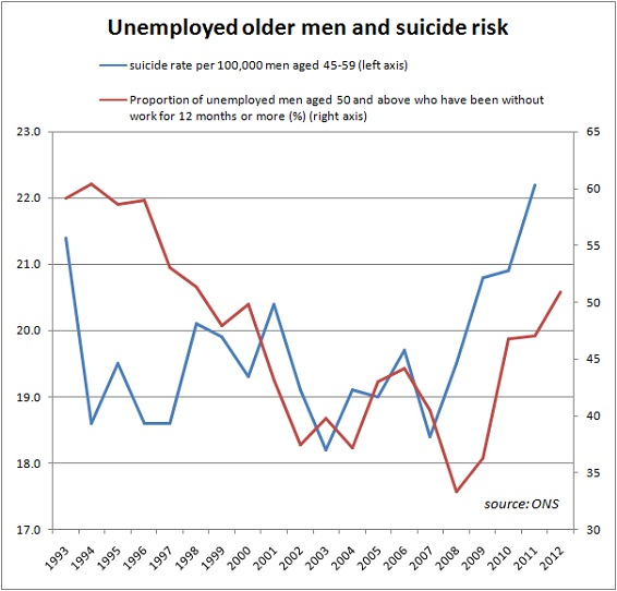 Suicide-and-longterm-unemployed-older-men2
